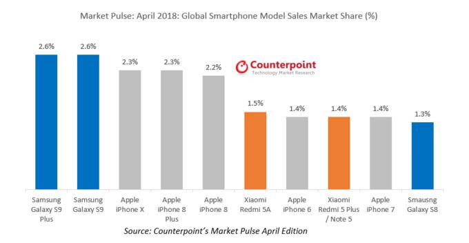 La serie Samsung Galaxy S9 domina il mercato globale nel mese di aprile