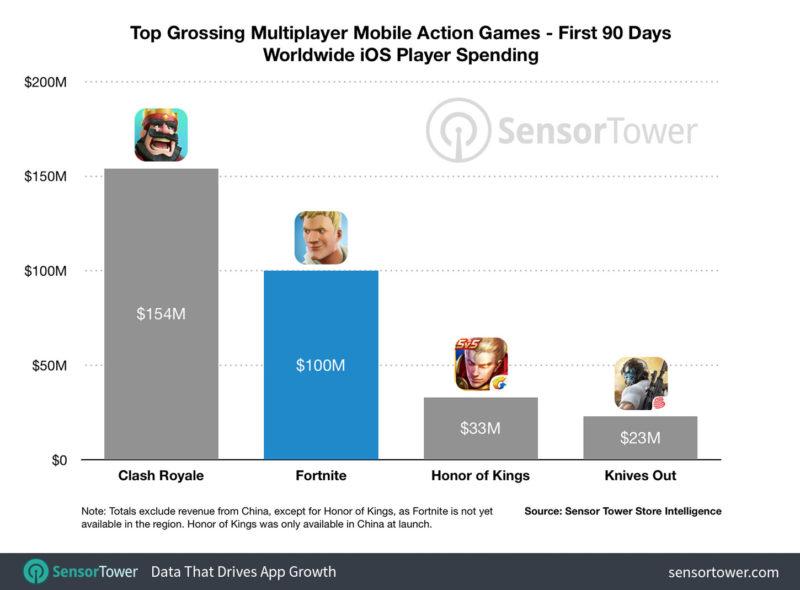 Fortnite Mobile guadagna 100 milioni di dollari ancor prima di arrivare su Android
