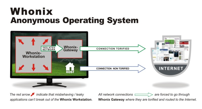 overview whonix