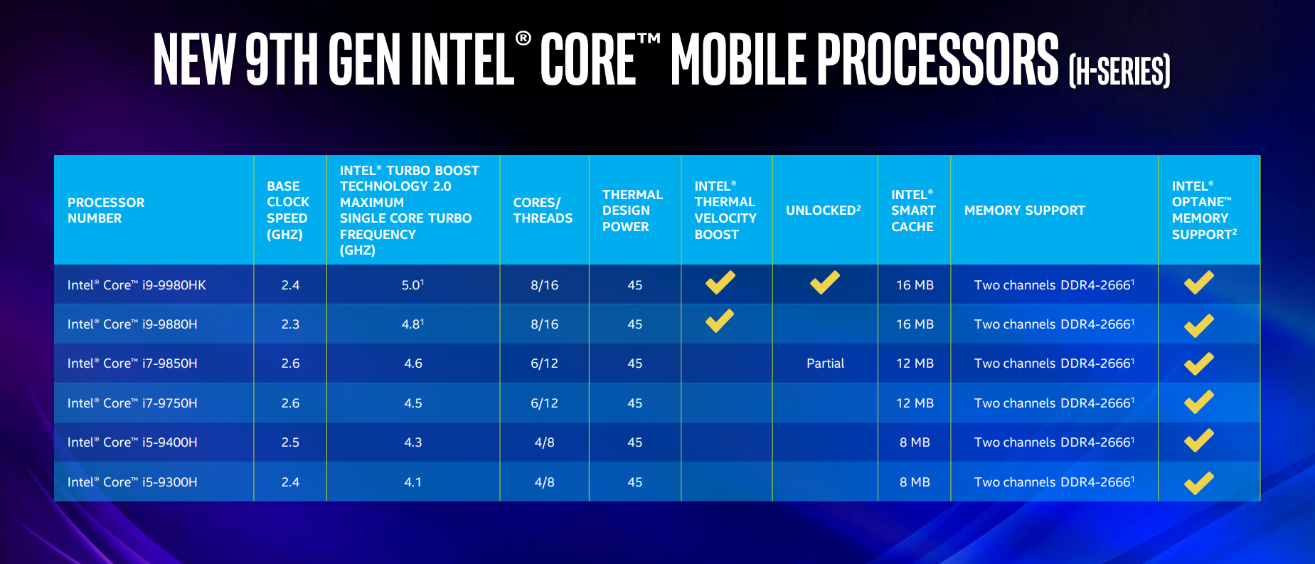 Intel Core di nona generazione: nuove CPU per notebook