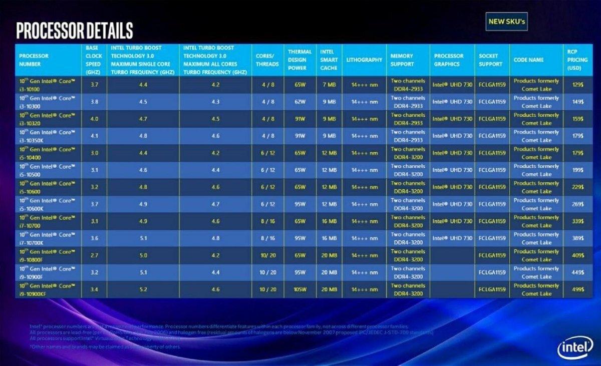 Intel Comet Lake: fino a 10 core e 20 thread
